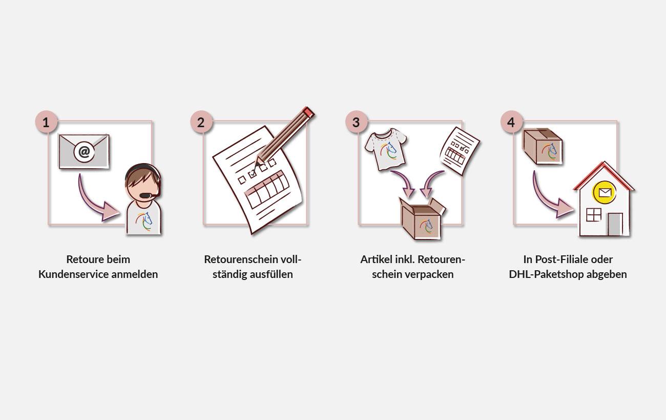 Icons zur Erklärung des Retourenvorgangs -Shop Design CHIO
