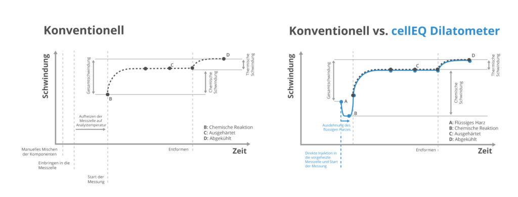 cellEQ Graph zur Animation der ein konventionelles mit dem cellEQ Dilatometer vergleicht