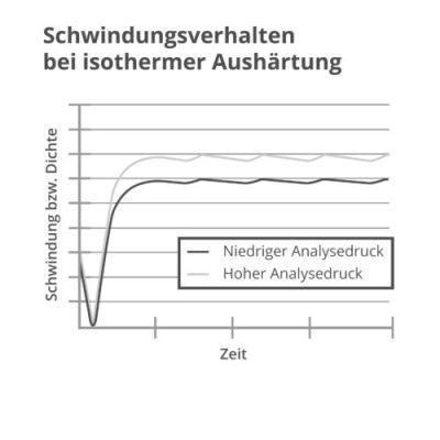cellEQ Graph zur Animation zum Schwindungsverhalten während der isothermen Aushärtung
