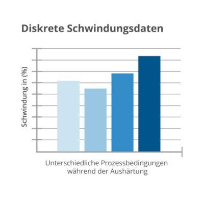 cellEQ Graph zur Animation der diskrete Schwindungsdaten darstellt.