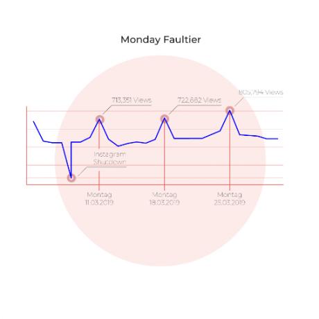 Monday Faultier Graphik mit Daten zu den Instagram Views im Wochenverlauf und Peaks an Montagen