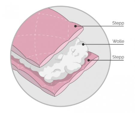 Illustrative Darstellung des Querschnitts und der Layer einer Steppdecke mit Beschriftung als Beispiel von technischer Illustration